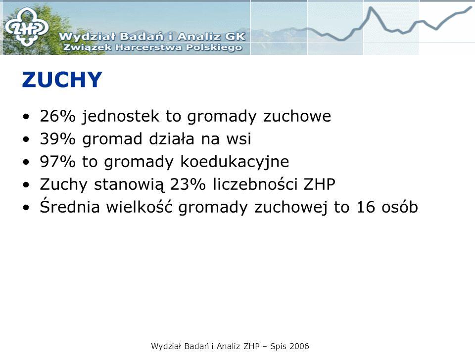 Wydział Badań i Analiz ZHP – Spis 2006 ZUCHY 26% jednostek to gromady zuchowe 39% gromad działa na wsi 97% to gromady koedukacyjne Zuchy stanowią 23%