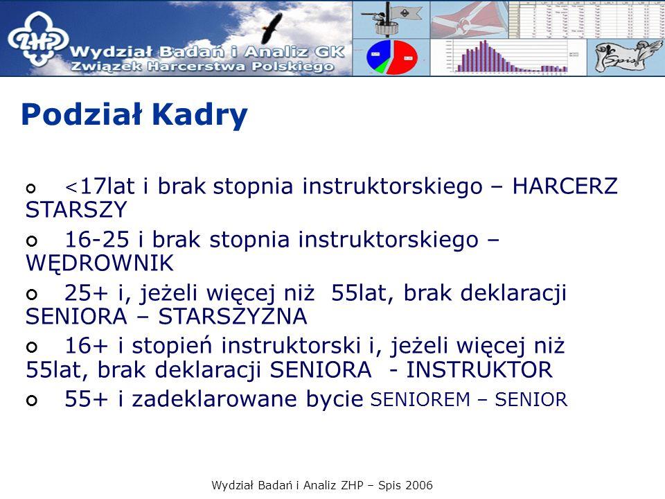 Wydział Badań i Analiz ZHP – Spis 2006 Podział Kadry < 17lat i brak stopnia instruktorskiego – HARCERZ STARSZY 16-25 i brak stopnia instruktorskiego –