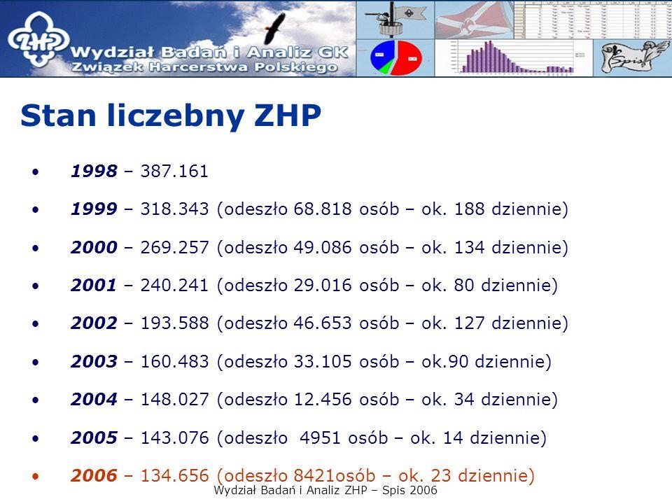 Wydział Badań i Analiz ZHP – Spis 2006 Stan liczebny ZHP 1998 – 387.161 1999 – 318.343 (odeszło 68.818 osób – ok. 188 dziennie) 2000 – 269.257 (odeszł