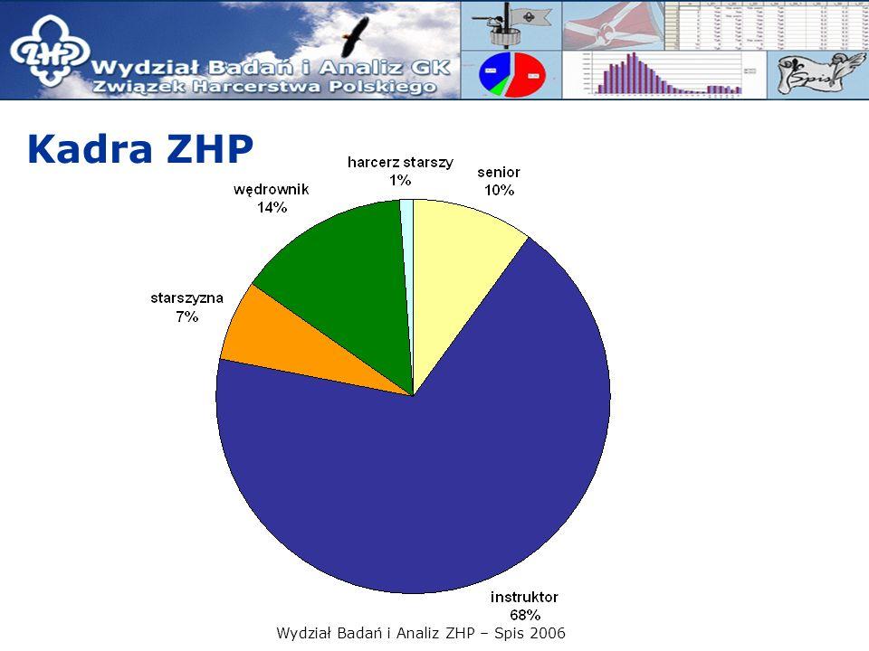 Wydział Badań i Analiz ZHP – Spis 2006 Kadra ZHP