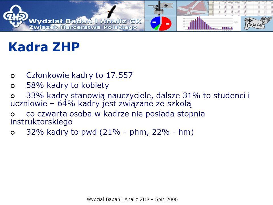 Wydział Badań i Analiz ZHP – Spis 2006 Kadra ZHP Członkowie kadry to 17.557 58% kadry to kobiety 33% kadry stanowią nauczyciele, dalsze 31% to studenc