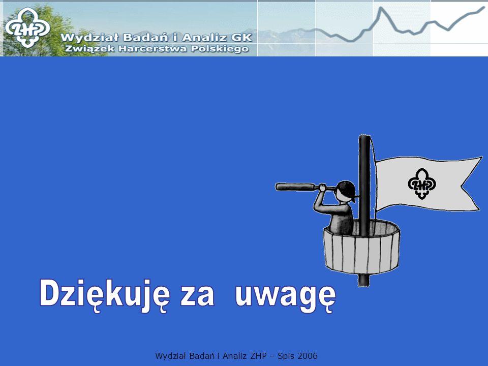 Wydział Badań i Analiz ZHP – Spis 2006
