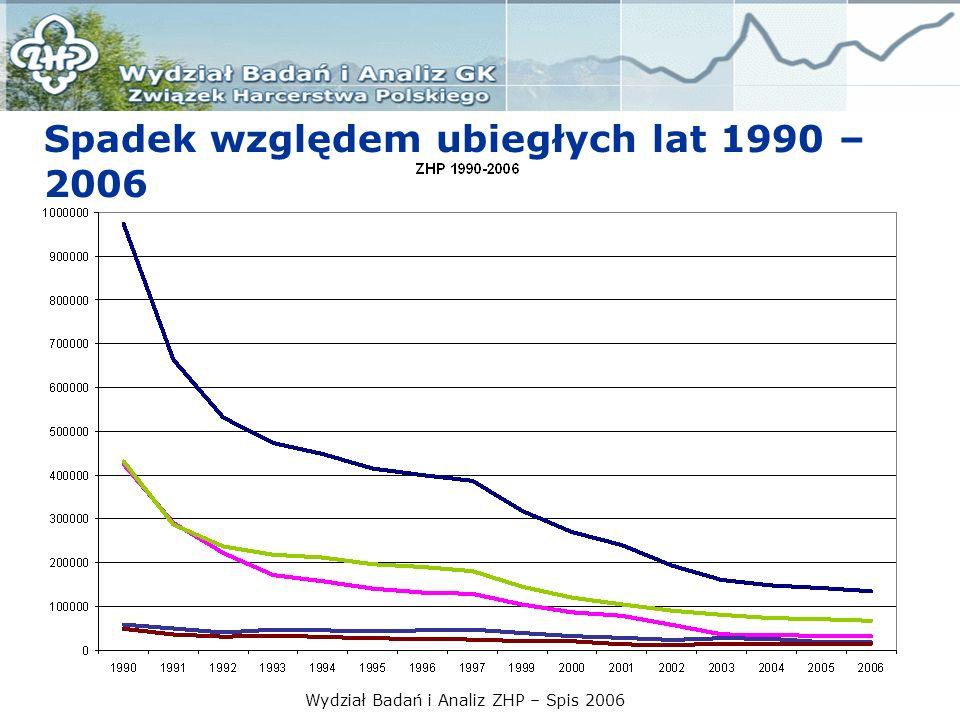 Wydział Badań i Analiz ZHP – Spis 2006 Spadek w latach 2000-2006
