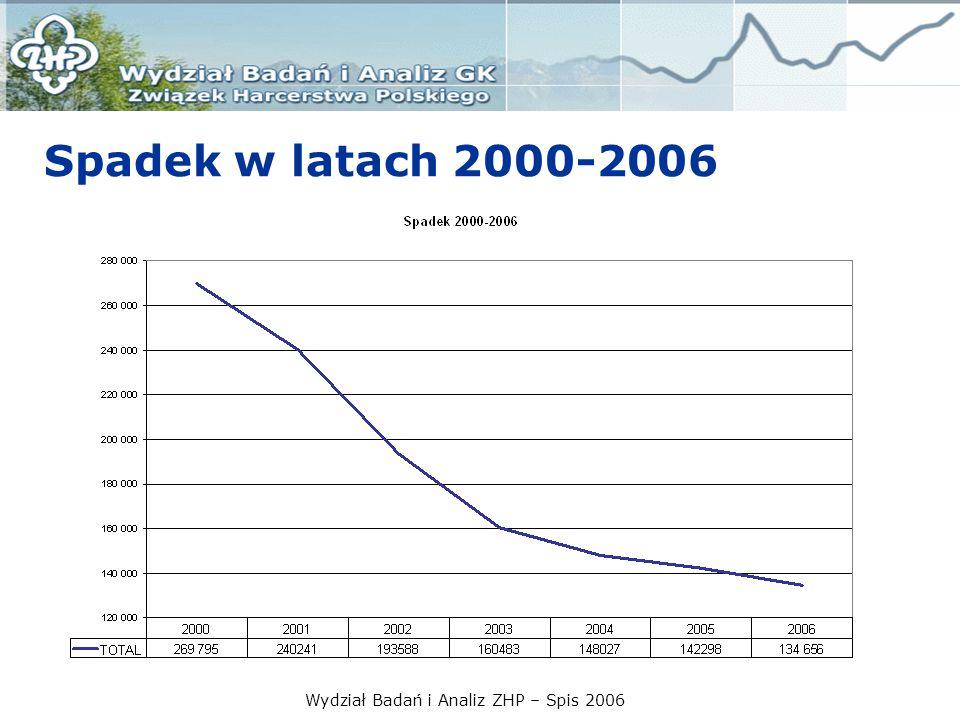 Wydział Badań i Analiz ZHP – Spis 2006 Kadra