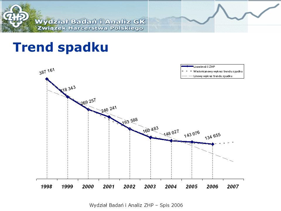Wydział Badań i Analiz ZHP – Spis 2006 Trend spadku