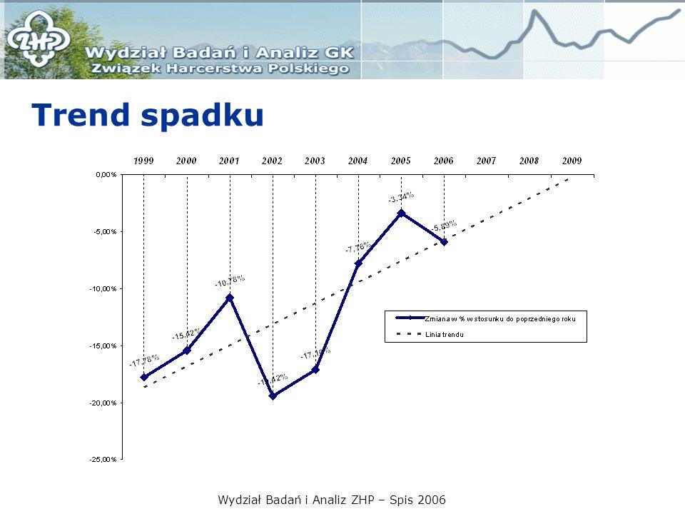 Wydział Badań i Analiz ZHP – Spis 2006 Liczebność ZHP wg roczników