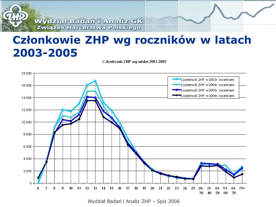 Wydział Badań i Analiz ZHP – Spis 2006 Członkowie ZHP wg roczników w latach 2003-2005