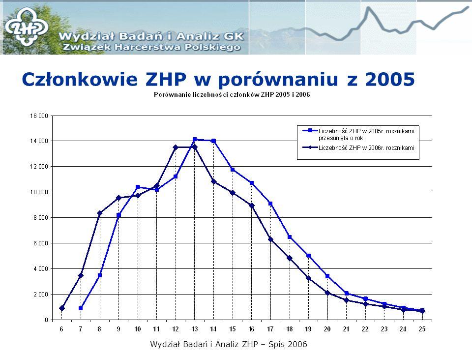 Wydział Badań i Analiz ZHP – Spis 2006 Liczebność ZHP wg grup metodycznych