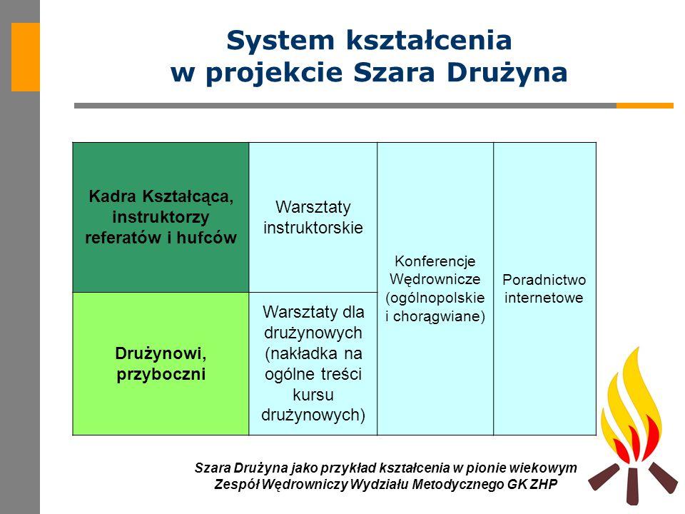 4 Szara Drużyna jako przykład kształcenia w pionie wiekowym Zespół Wędrowniczy Wydziału Metodycznego GK ZHP Kadra Kształcąca, instruktorzy referatów i