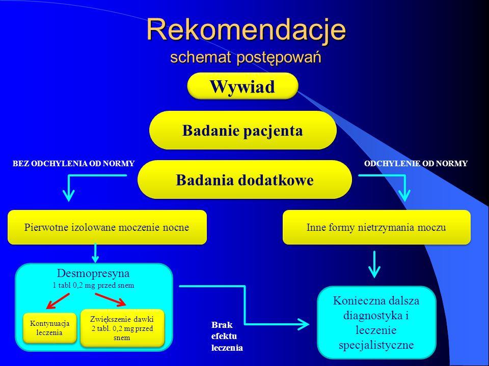Rekomendacje schemat postępowań Wywiad Badanie pacjenta Badania dodatkowe Pierwotne izolowane moczenie nocne Inne formy nietrzymania moczu Desmopresyn