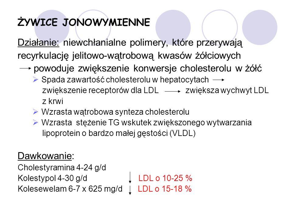 ŻYWICE JONOWYMIENNE Działanie: niewchłanialne polimery, które przerywają recyrkulację jelitowo-wątrobową kwasów żółciowych powoduje zwiększenie konwersje cholesterolu w żółć Spada zawartość cholesterolu w hepatocytach zwiększenie receptorów dla LDL zwiększa wychwyt LDL z krwi Wzrasta wątrobowa synteza cholesterolu Wzrasta stężenie TG wskutek zwiększonego wytwarzania lipoprotein o bardzo małej gęstości (VLDL) Dawkowanie: Cholestyramina 4-24 g/d Kolestypol 4-30 g/d LDL o 10-25 % Kolesewelam 6-7 x 625 mg/d LDL o 15-18 %