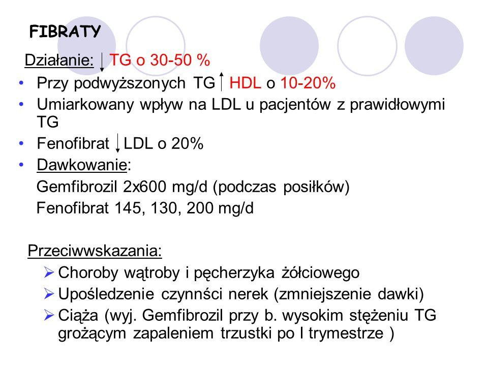 FIBRATY Działanie: TG o 30-50 % Przy podwyższonych TG HDL o 10-20% Umiarkowany wpływ na LDL u pacjentów z prawidłowymi TG Fenofibrat LDL o 20% Dawkowanie: Gemfibrozil 2x600 mg/d (podczas posiłków) Fenofibrat 145, 130, 200 mg/d Przeciwwskazania: Choroby wątroby i pęcherzyka żółciowego Upośledzenie czynnści nerek (zmniejszenie dawki) Ciąża (wyj.