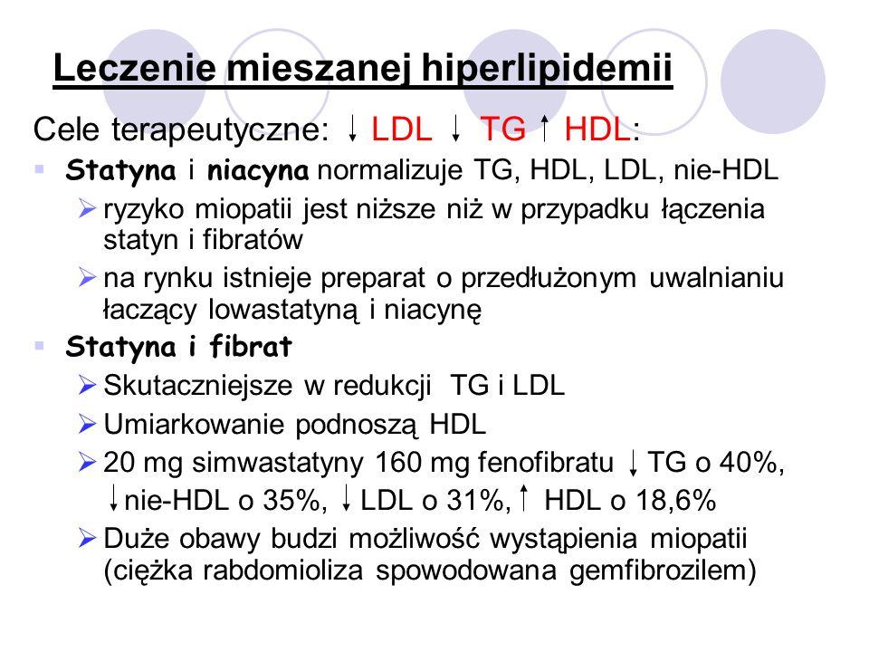 Leczenie mieszanej hiperlipidemii Cele terapeutyczne: LDL TG HDL: Statyna i niacyna normalizuje TG, HDL, LDL, nie-HDL ryzyko miopatii jest niższe niż w przypadku łączenia statyn i fibratów na rynku istnieje preparat o przedłużonym uwalnianiu łaczący lowastatyną i niacynę Statyna i fibrat Skutaczniejsze w redukcji TG i LDL Umiarkowanie podnoszą HDL 20 mg simwastatyny 160 mg fenofibratu TG o 40%, nie-HDL o 35%, LDL o 31%, HDL o 18,6% Duże obawy budzi możliwość wystąpienia miopatii (ciężka rabdomioliza spowodowana gemfibrozilem)