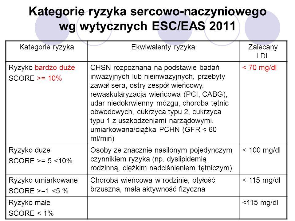 Kategorie ryzyka sercowo-naczyniowego wg wytycznych ESC/EAS 2011 Kategorie ryzykaEkwiwalenty ryzykaZalecany LDL Ryzyko bardzo duże SCORE >= 10% CHSN rozpoznana na podstawie badań inwazyjnych lub nieinwazyjnych, przebyty zawał sera, ostry zespół wieńcowy, rewaskularyzacja wieńcowa (PCI, CABG), udar niedokrwienny mózgu, choroba tętnic obwodowych, cukrzyca typu 2, cukrzyca typu 1 z uszkodzeniami narządowymi, umiarkowana/ciążka PCHN (GFR < 60 ml/min) < 70 mg/dl Ryzyko duże SCORE >= 5 <10% Osoby ze znacznie nasilonym pojedynczym czynnikiem ryzyka (np.