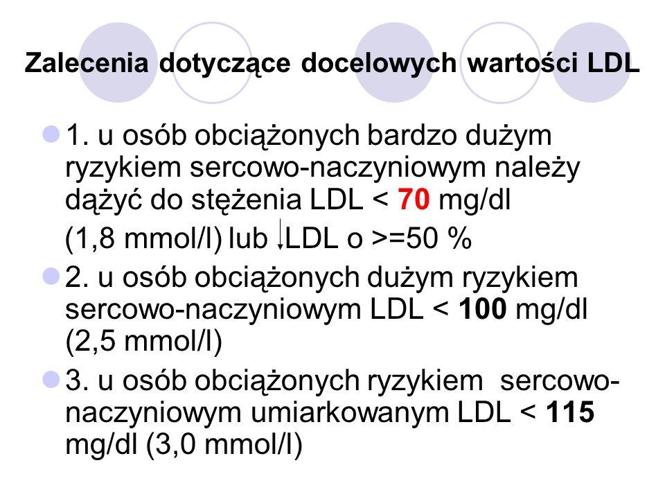 Zalecenia dotyczące docelowych wartości LDL 1.