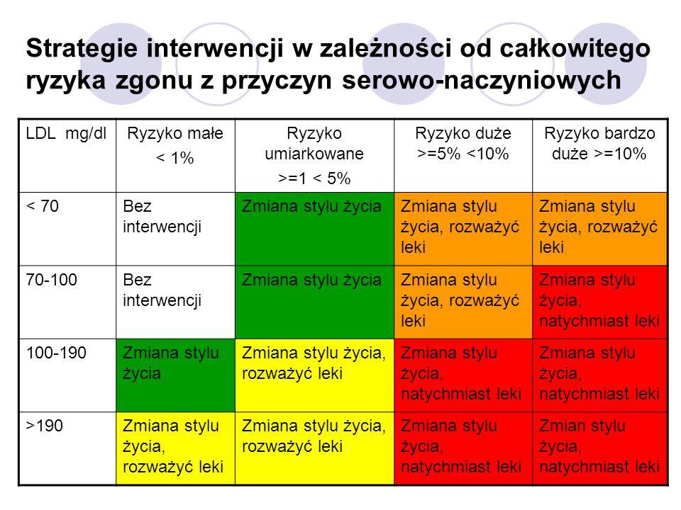 Strategie interwencji w zależności od całkowitego ryzyka zgonu z przyczyn serowo-naczyniowych LDL mg/dlRyzyko małe < 1% Ryzyko umiarkowane >=1 < 5% Ryzyko duże >=5% <10% Ryzyko bardzo duże >=10% < 70Bez interwencji Zmiana stylu życiaZmiana stylu życia, rozważyć leki 70-100Bez interwencji Zmiana stylu życiaZmiana stylu życia, rozważyć leki Zmiana stylu życia, natychmiast leki 100-190Zmiana stylu życia Zmiana stylu życia, rozważyć leki Zmiana stylu życia, natychmiast leki >190Zmiana stylu życia, rozważyć leki Zmiana stylu życia, natychmiast leki Zmian stylu życia, natychmiast leki