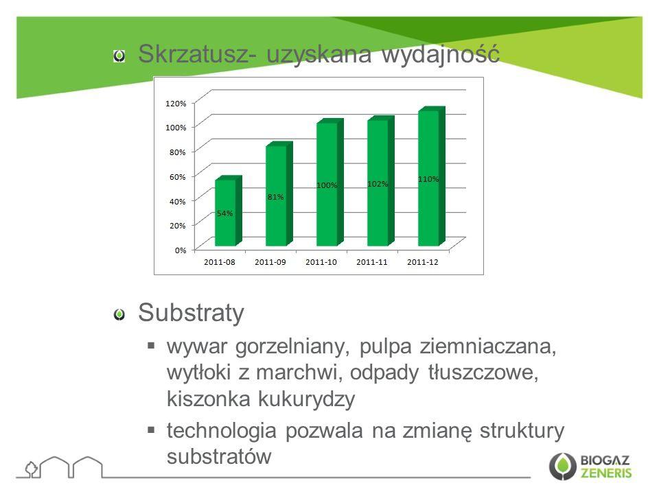 Skrzatusz- uzyskana wydajność Substraty wywar gorzelniany, pulpa ziemniaczana, wytłoki z marchwi, odpady tłuszczowe, kiszonka kukurydzy technologia po