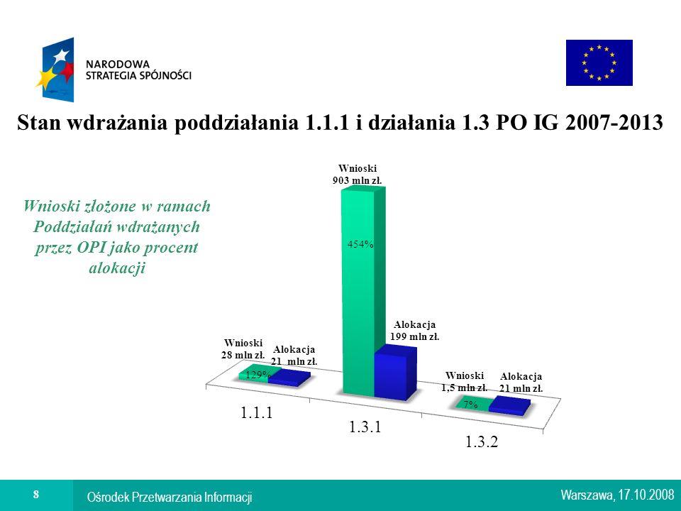 Ośrodek Przetwarzania Informacji 8 Stan wdrażania poddziałania 1.1.1 i działania 1.3 PO IG 2007-2013 Warszawa, 17.10.2008 Wnioski złożone w ramach Poddziałań wdrażanych przez OPI jako procent alokacji