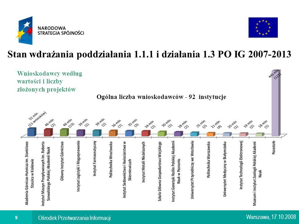 Ośrodek Przetwarzania Informacji 9 Stan wdrażania poddziałania 1.1.1 i działania 1.3 PO IG 2007-2013 Warszawa, 17.10.2008 Wnioskodawcy według wartości i liczby złożonych projektów Ogólna liczba wnioskodawców - 92 instytucje