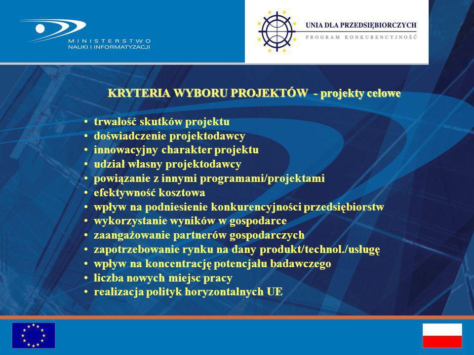 KRYTERIA WYBORU PROJEKTÓW - projekty celowe trwałość skutków projektu doświadczenie projektodawcy innowacyjny charakter projektu udział własny projektodawcy powiązanie z innymi programami/projektami efektywność kosztowa wpływ na podniesienie konkurencyjności przedsiębiorstw wykorzystanie wyników w gospodarce zaangażowanie partnerów gospodarczych zapotrzebowanie rynku na dany produkt/technol./usługę wpływ na koncentrację potencjału badawczego liczba nowych miejsc pracy realizacja polityk horyzontalnych UE