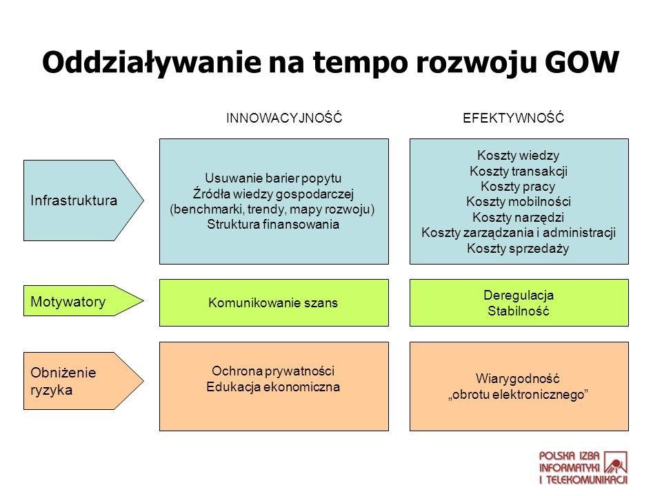 Oddziaływanie na tempo rozwoju GOW Usuwanie barier popytu Źródła wiedzy gospodarczej (benchmarki, trendy, mapy rozwoju) Struktura finansowania Koszty