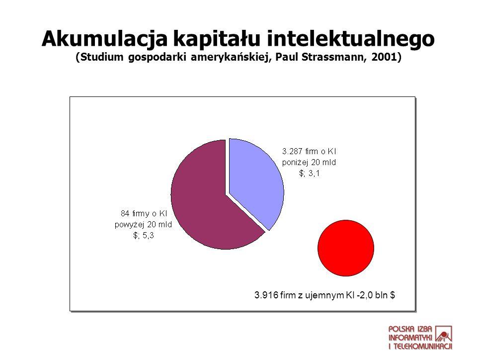 Akumulacja kapitału intelektualnego (Studium gospodarki amerykańskiej, Paul Strassmann, 2001) 3.916 firm z ujemnym KI -2,0 bln $