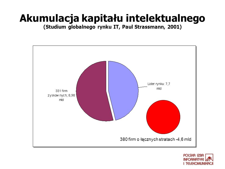 Kapitał intelektualny Edukacja w zakresie zarządzania IP Współdzielenie vs.
