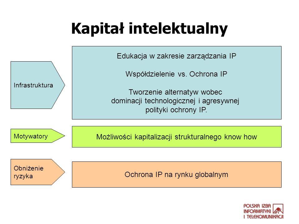 Kapitał intelektualny Edukacja w zakresie zarządzania IP Współdzielenie vs. Ochrona IP Tworzenie alternatyw wobec dominacji technologicznej i agresywn