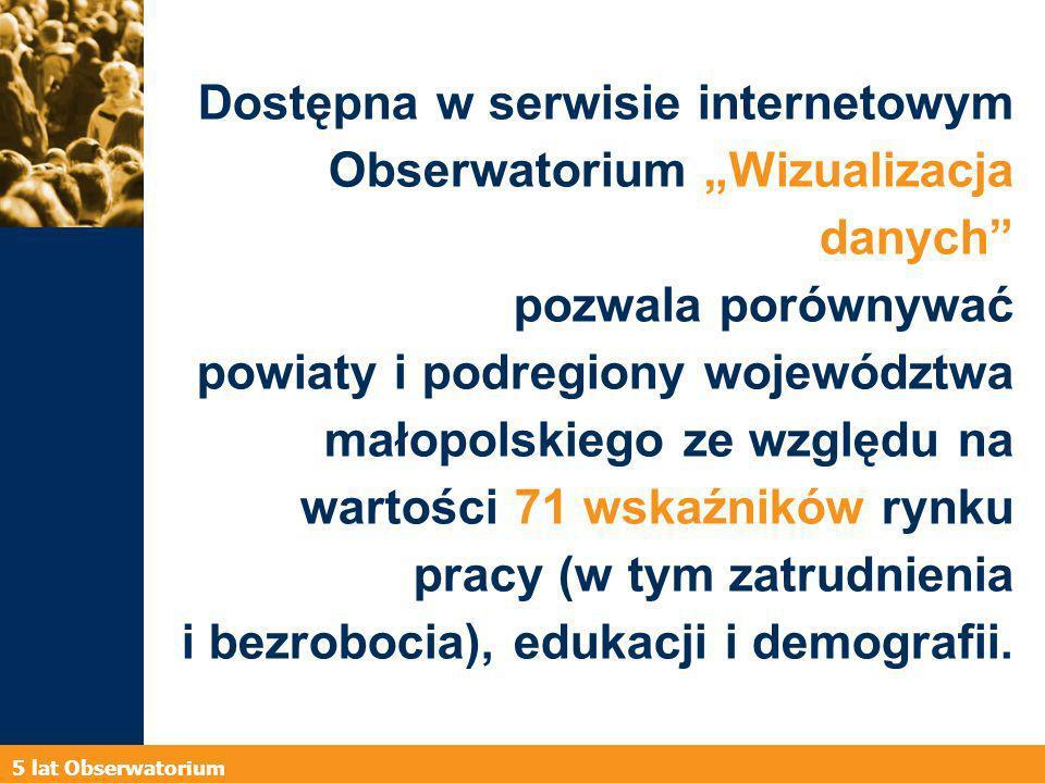 5 lat Obserwatorium Dostępna w serwisie internetowym Obserwatorium Wizualizacja danych pozwala porównywać powiaty i podregiony województwa małopolskiego ze względu na wartości 71 wskaźników rynku pracy (w tym zatrudnienia i bezrobocia), edukacji i demografii.