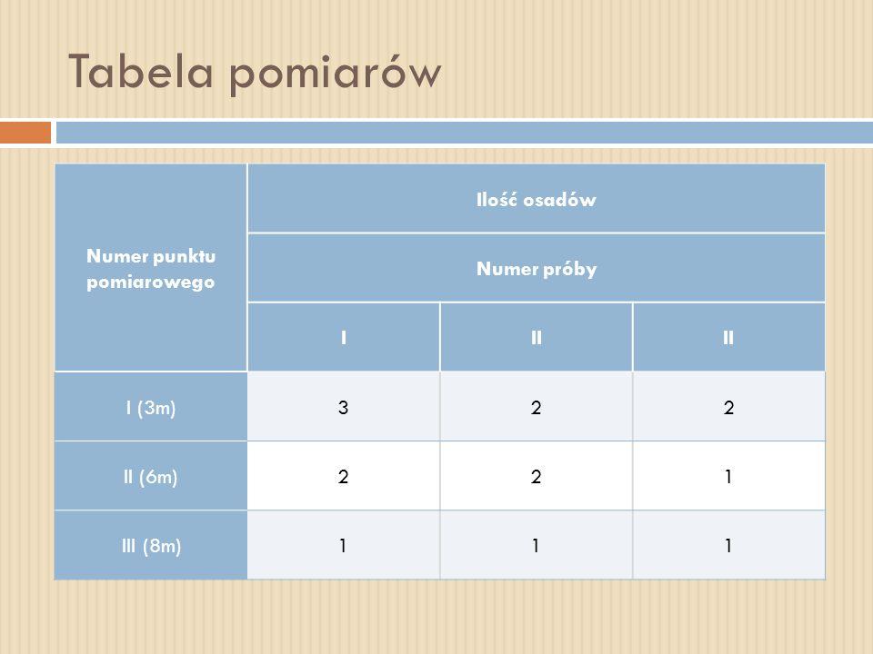 Tabela pomiarów Numer punktu pomiarowego Ilość osadów Numer próby III I (3m)322 II (6m)221 III (8m)111