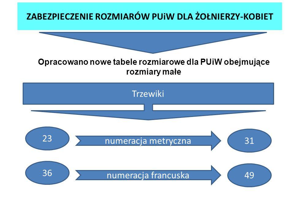 ZABEZPIECZENIE ROZMIARÓW PUiW DLA ŻOŁNIERZY-KOBIET Opracowano nowe tabele rozmiarowe dla PUiW obejmujące rozmiary małe Trzewiki numeracja metryczna 23