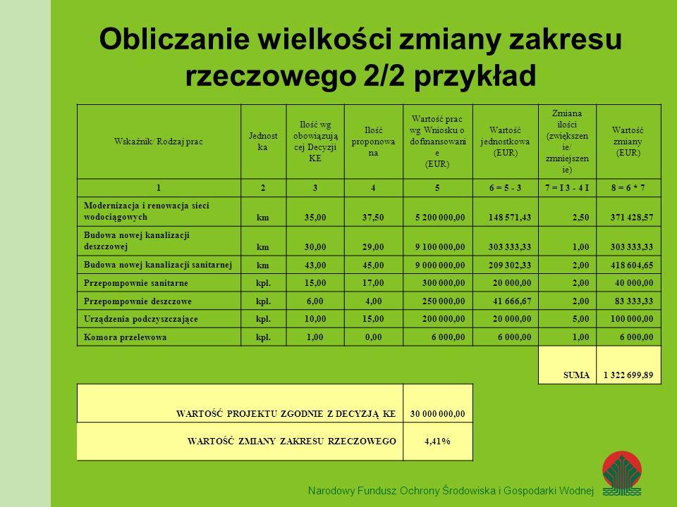UNIA EUROPEJSKA Obliczanie wielkości zmiany zakresu rzeczowego 2/2 przykład Narodowy Fundusz Ochrony Środowiska i Gospodarki Wodnej Wskaźnik/ Rodzaj prac Jednost ka Ilość wg obowiązują cej Decyzji KE Ilość proponowa na Wartość prac wg Wniosku o dofinansowani e (EUR) Wartość jednostkowa (EUR) Zmiana ilości (zwiększen ie/ zmniejszen ie) Wartość zmiany (EUR) 123456 = 5 - 37 = I 3 - 4 I8 = 6 * 7 Modernizacja i renowacja sieci wodociągowychkm35,0037,505 200 000,00148 571,432,50371 428,57 Budowa nowej kanalizacji deszczowejkm30,0029,009 100 000,00303 333,331,00303 333,33 Budowa nowej kanalizacji sanitarnejkm43,0045,009 000 000,00209 302,332,00418 604,65 Przepompownie sanitarnekpl.15,0017,00300 000,0020 000,002,0040 000,00 Przepompownie deszczowekpl.6,004,00250 000,0041 666,672,0083 333,33 Urządzenia podczyszczającekpl.10,0015,00200 000,0020 000,005,00100 000,00 Komora przelewowakpl.1,000,006 000,00 1,006 000,00 SUMA1 322 699,89 WARTOŚĆ PROJEKTU ZGODNIE Z DECYZJĄ KE30 000 000,00 WARTOŚĆ ZMIANY ZAKRESU RZECZOWEGO4,41%