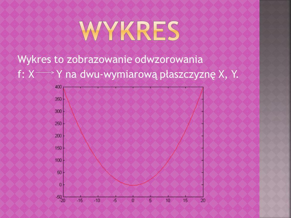 Wykres to zobrazowanie odwzorowania f: X Y na dwu-wymiarową płaszczyznę X, Y.