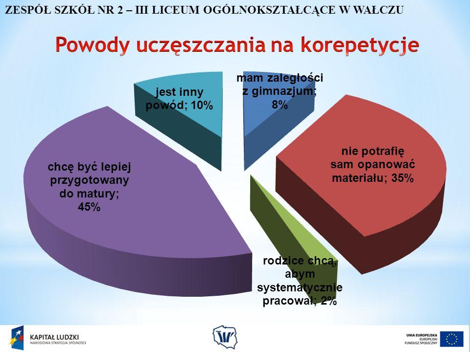 Na korepetycje uczęszcza: 28% pierwszoklasistów 36% drugoklasistów 48% trzecioklasistów