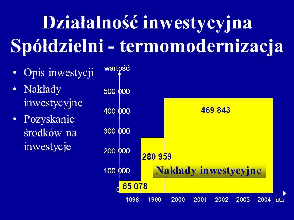 Działalność inwestycyjna Spółdzielni - termomodernizacja Opis inwestycji Nakłady inwestycyjne Pozyskanie środków na inwestycje wartość 500 000 400 000