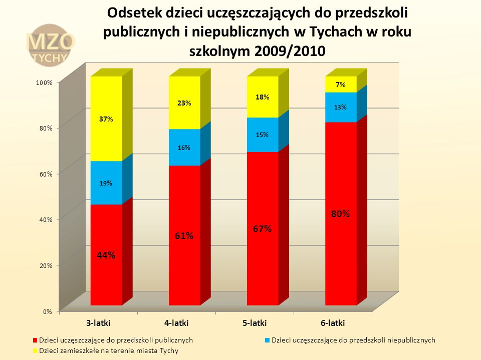 Odsetek dzieci uczęszczających do przedszkoli publicznych i niepublicznych w Tychach w roku szkolnym 2009/2010