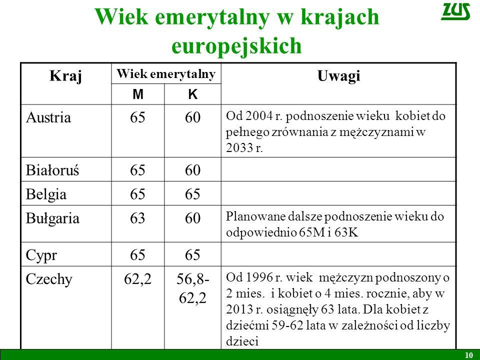 Dania65 W latach 2024-2027 podwyższony do 67 Estonia6360 Systematycznie podnoszony wiek kobiet, aby w 2016 r.