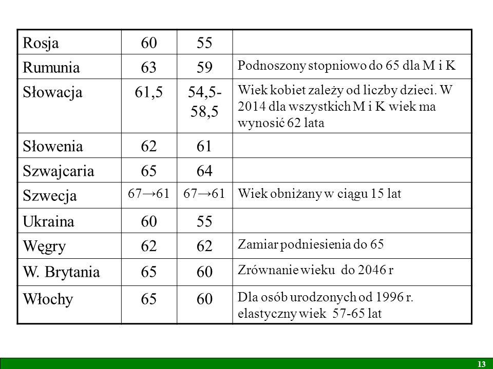 Rosja6055 Rumunia6359 Podnoszony stopniowo do 65 dla M i K Słowacja61,554,5- 58,5 Wiek kobiet zależy od liczby dzieci. W 2014 dla wszystkich M i K wie