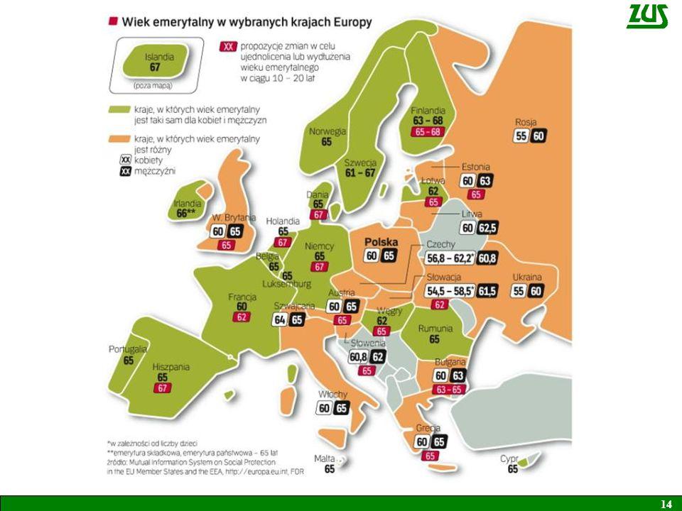 Faktyczny wiek emerytalny Faktyczny wiek emerytalny w UE wynosi 61,4 lata Wyższy jest w: Szwecji 63,8 lata, Holandii 63,2 lata W.