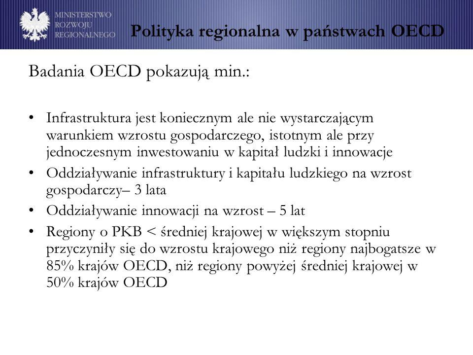 Polityka regionalna w państwach OECD Badania OECD pokazują min.: Infrastruktura jest koniecznym ale nie wystarczającym warunkiem wzrostu gospodarczego, istotnym ale przy jednoczesnym inwestowaniu w kapitał ludzki i innowacje Oddziaływanie infrastruktury i kapitału ludzkiego na wzrost gospodarczy– 3 lata Oddziaływanie innowacji na wzrost – 5 lat Regiony o PKB < średniej krajowej w większym stopniu przyczyniły się do wzrostu krajowego niż regiony najbogatsze w 85% krajów OECD, niż regiony powyżej średniej krajowej w 50% krajów OECD