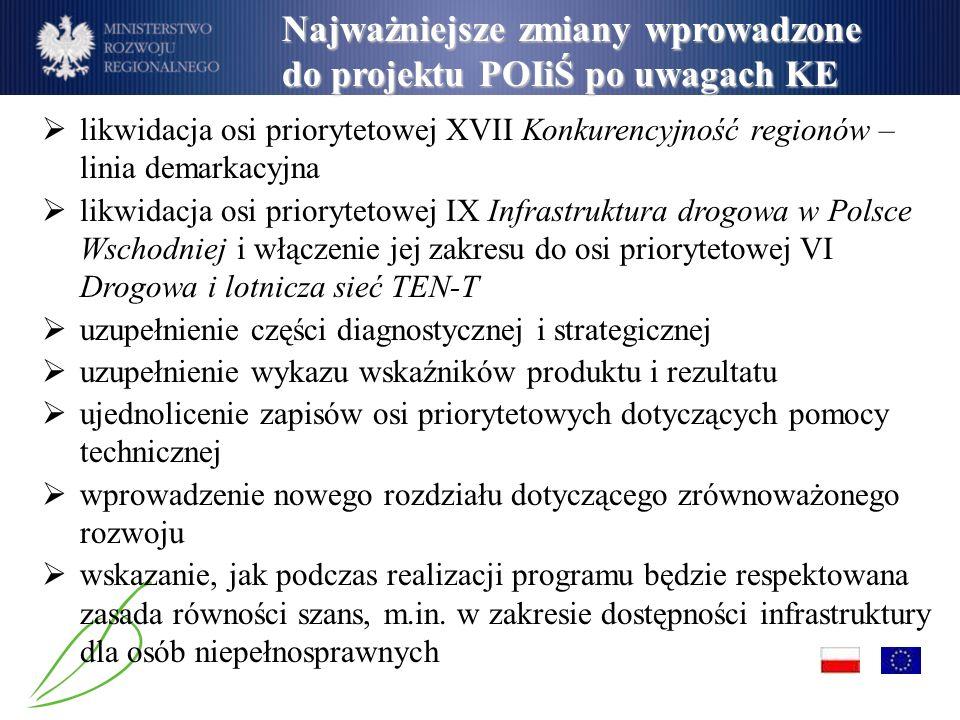 Najważniejsze zmiany wprowadzone do projektu POIiŚ po uwagach KE likwidacja osi priorytetowej XVII Konkurencyjność regionów – linia demarkacyjna likwidacja osi priorytetowej IX Infrastruktura drogowa w Polsce Wschodniej i włączenie jej zakresu do osi priorytetowej VI Drogowa i lotnicza sieć TEN-T uzupełnienie części diagnostycznej i strategicznej uzupełnienie wykazu wskaźników produktu i rezultatu ujednolicenie zapisów osi priorytetowych dotyczących pomocy technicznej wprowadzenie nowego rozdziału dotyczącego zrównoważonego rozwoju wskazanie, jak podczas realizacji programu będzie respektowana zasada równości szans, m.in.