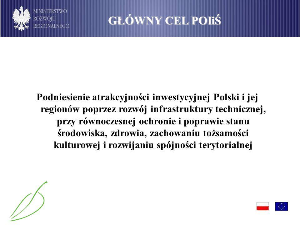 GŁÓWNY CEL POIiŚ Podniesienie atrakcyjności inwestycyjnej Polski i jej regionów poprzez rozwój infrastruktury technicznej, przy równoczesnej ochronie