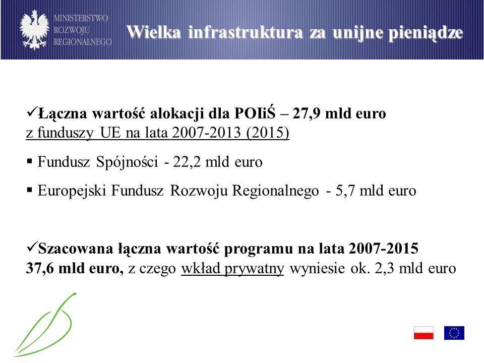 Łączna wartość alokacji dla POIiŚ – 27,9 mld euro z funduszy UE na lata 2007-2013 (2015) Fundusz Spójności - 22,2 mld euro Europejski Fundusz Rozwoju Regionalnego - 5,7 mld euro Szacowana łączna wartość programu na lata 2007-2015 37,6 mld euro, z czego wkład prywatny wyniesie ok.