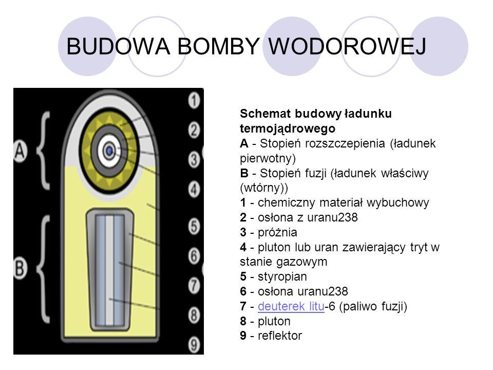 BUDOWA BOMBY WODOROWEJ Schemat budowy ładunku termojądrowego A - Stopień rozszczepienia (ładunek pierwotny) B - Stopień fuzji (ładunek właściwy (wtórn