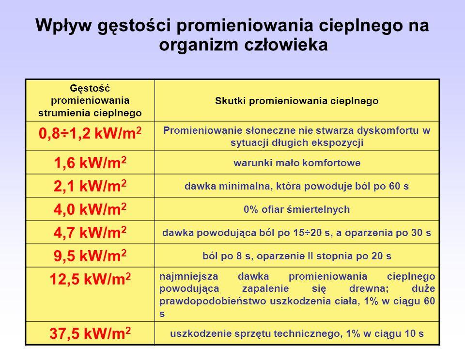 Wpływ gęstości promieniowania cieplnego na organizm człowieka Gęstość promieniowania strumienia cieplnego Skutki promieniowania cieplnego 0,8÷1,2 kW/m