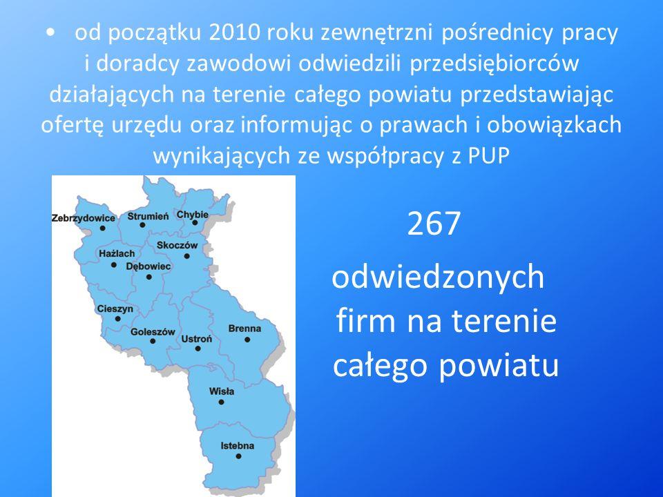 od początku 2010 roku zewnętrzni pośrednicy pracy i doradcy zawodowi odwiedzili przedsiębiorców działających na terenie całego powiatu przedstawiając ofertę urzędu oraz informując o prawach i obowiązkach wynikających ze współpracy z PUP 267 odwiedzonych firm na terenie całego powiatu