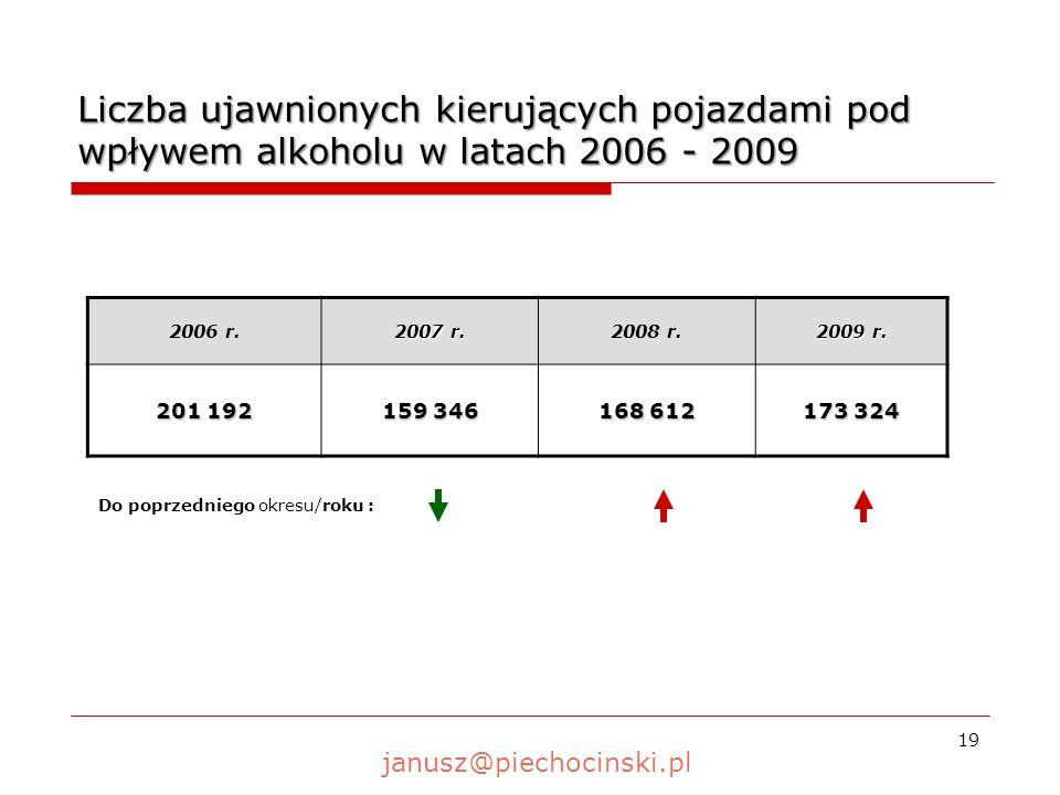 19 Liczba ujawnionych kierujących pojazdami pod wpływem alkoholu w latach 2006 - 2009 2006 r.