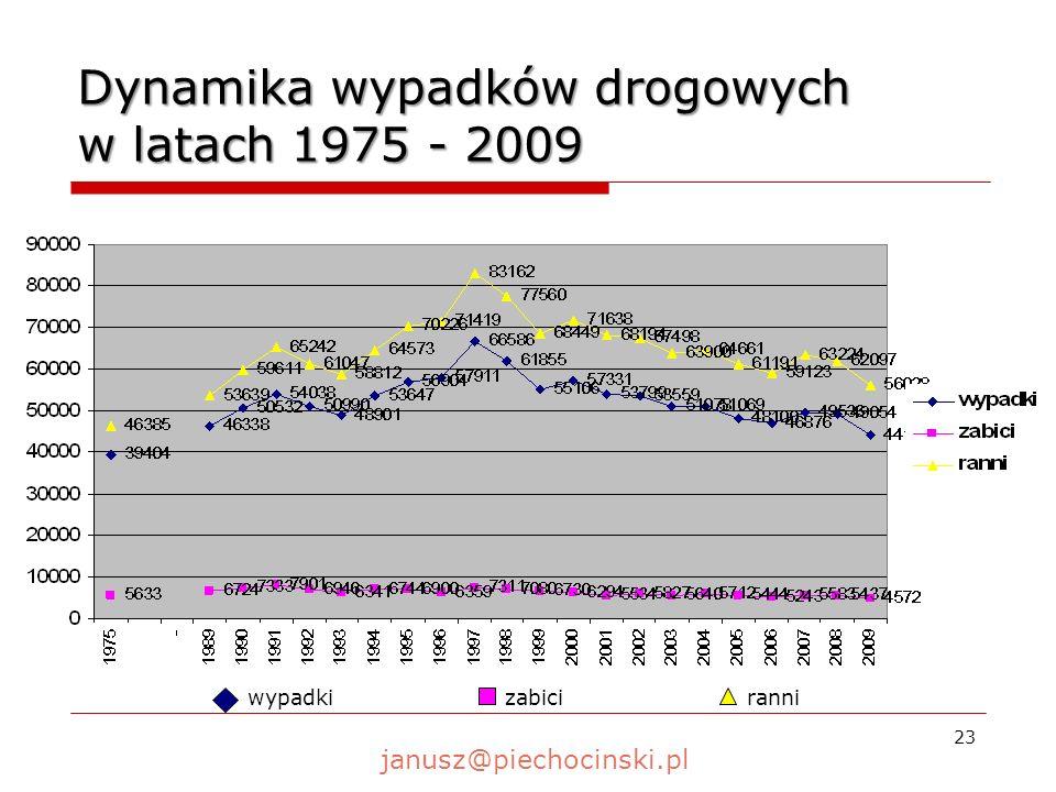 23 Dynamika wypadków drogowych w latach 1975 - 2009 wypadkizabiciranni janusz@piechocinski.pl