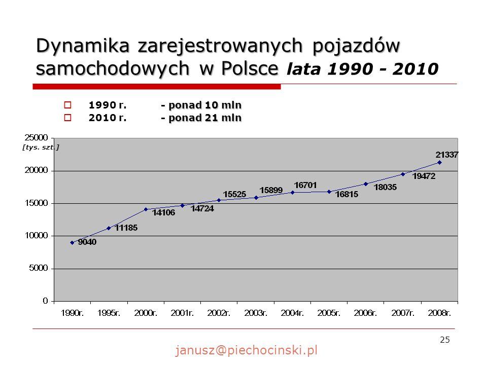 26 Wskaźnik zabitych na 100 mieszkańców w krajach UE w 2009 roku Pozostałe kraje poniżej 1 000Pozostałe kraje UE poniżej 6,0 janusz@piechocinski.pl