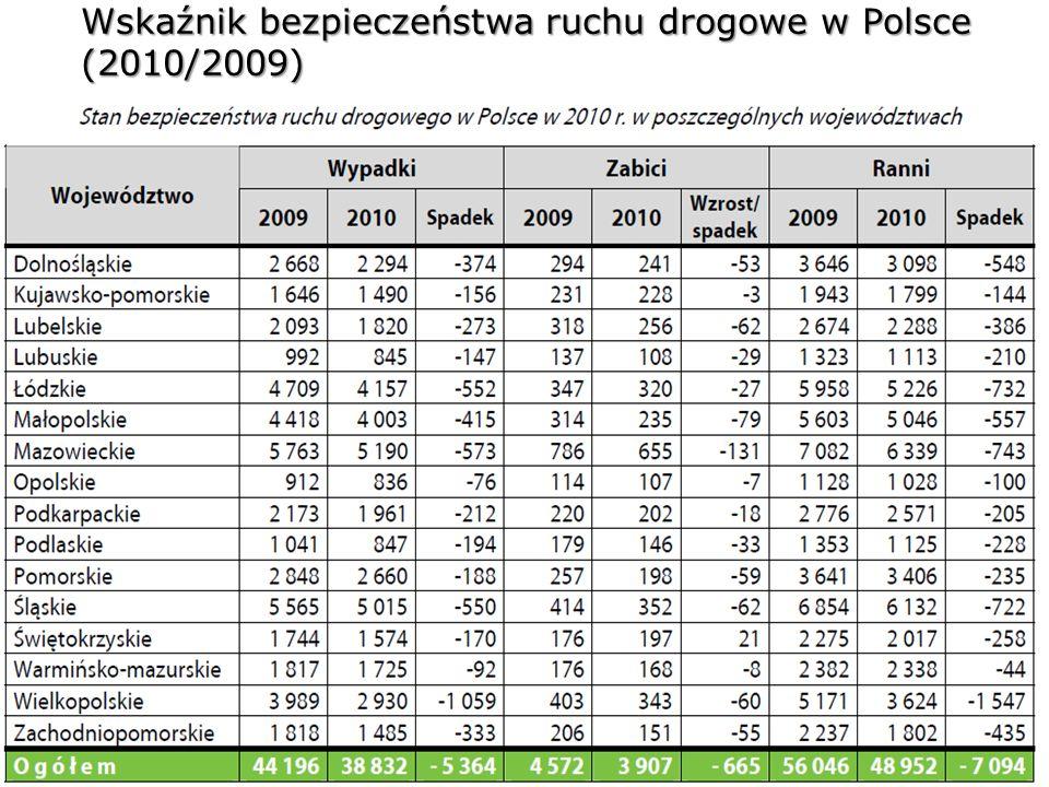 5 Wskaźnik bezpieczeństwa ruchu drogowe w Polsce (2010/2009)
